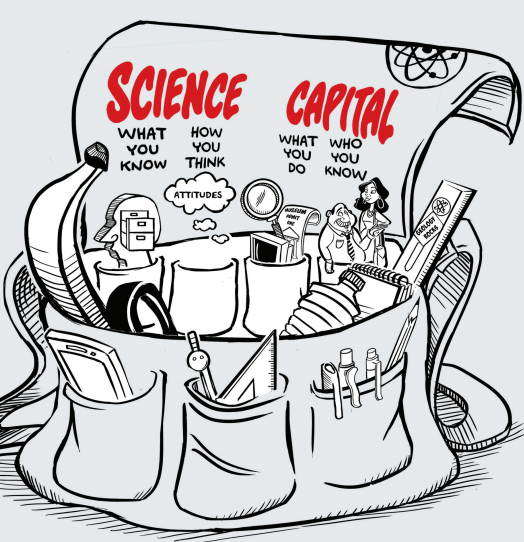 Drawing of a tool bag holding who you know, how you think, what you do, and who you know - your science capital